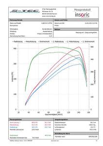 Insoric Leistungsdiagramm